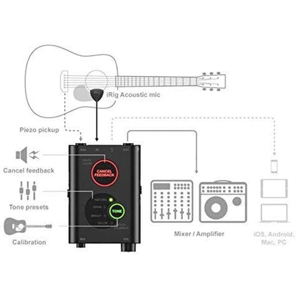 Interface IPIRIGACOSTG Audio (Refurbished A+)